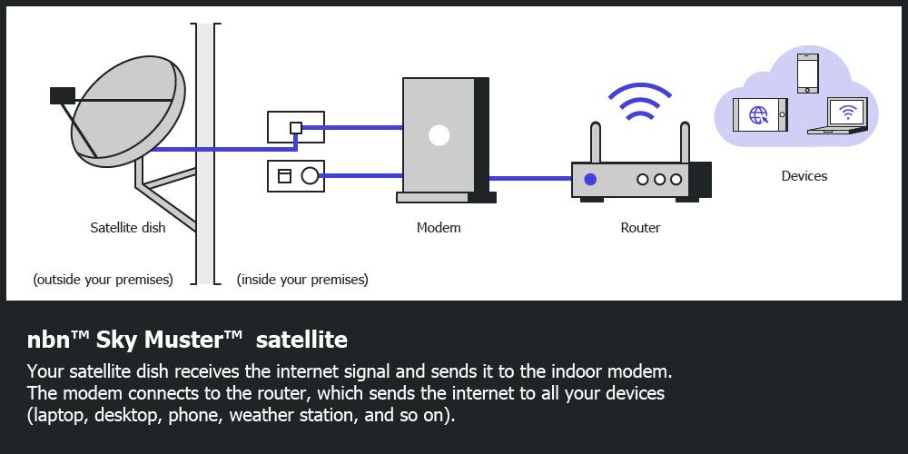 nbn™ Sky Muster™ satellite