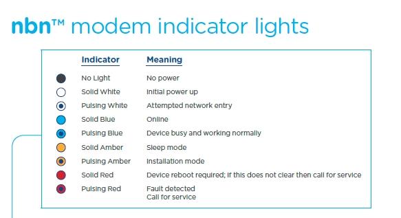 nbn modem indicator lights